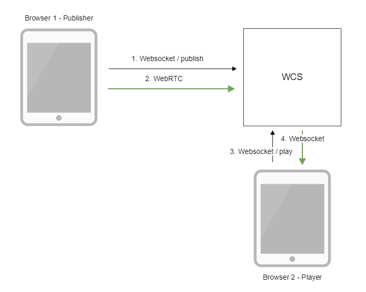 Confluence Mobile - Flashphoner Documentation