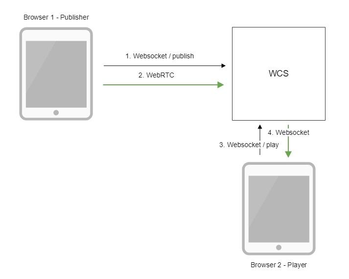 Confluence Mobile - Flashphoner Documentation